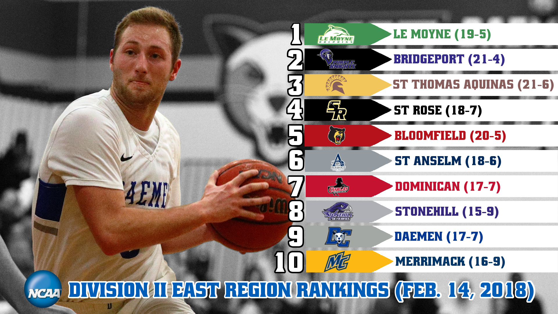 Men S Basketball Ranked Ninth In First Ncaa East Region